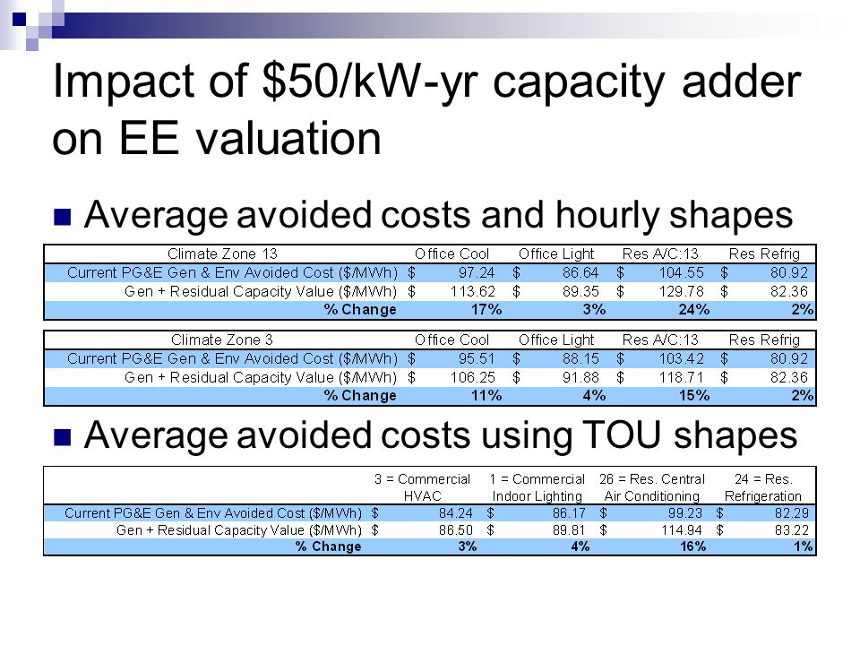 Impact of $50/kW-yr capacity adder on EE valuation Average avoided costs and hourly shapes Average avoided costs using TOU shapes