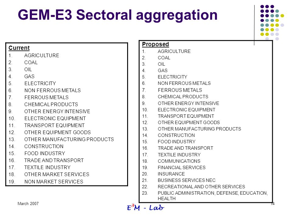March 200714 GEM-E3 Sectoral aggregation Current 1.AGRICULTURE 2.COAL 3.OIL 4.GAS 5.ELECTRICITY 6.NON FERROUS METALS 7.FERROUS METALS 8.CHEMICAL PRODU