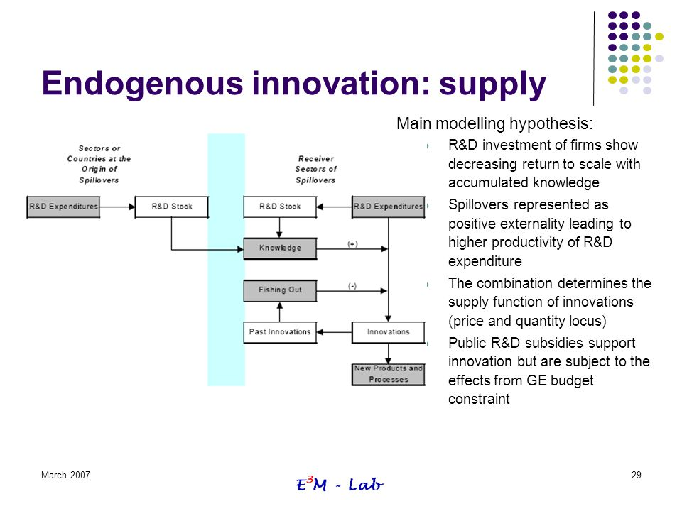 March 200729 Endogenous innovation: supply Main modelling hypothesis: R&D investment of firms show decreasing return to scale with accumulated knowled