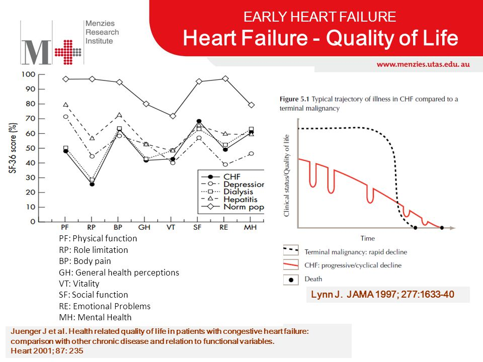 Juenger J et al. Health related quality of life in patients with congestive heart failure: comparison with other chronic disease and relation to funct