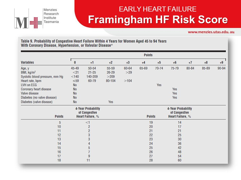 Framingham HF Risk Score EARLY HEART FAILURE Framingham HF Risk Score