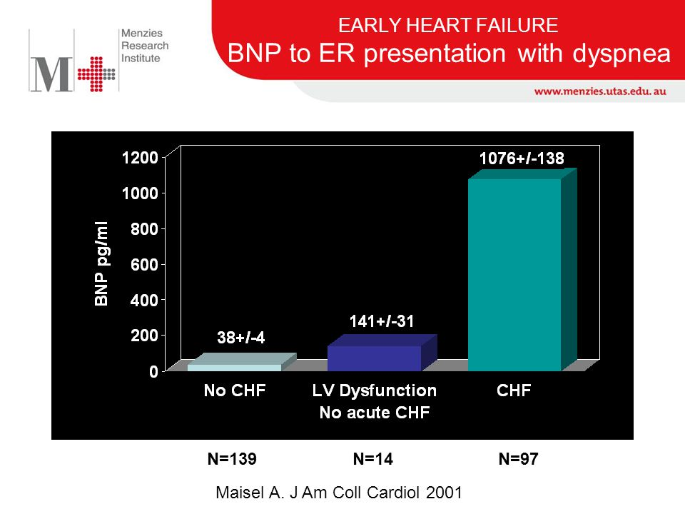 EARLY HEART FAILURE BNP to ER presentation with dyspnea Maisel A. J Am Coll Cardiol 2001 N=139N=14N=97