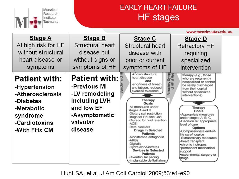 EARLY HEART FAILURE Research Questions 1.