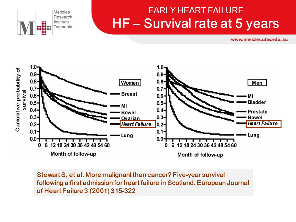 EARLY HEART FAILURE HF – Survival rate at 5 years Stewart S, et al. More malignant than cancer? Five-year survival following a first admission for hea