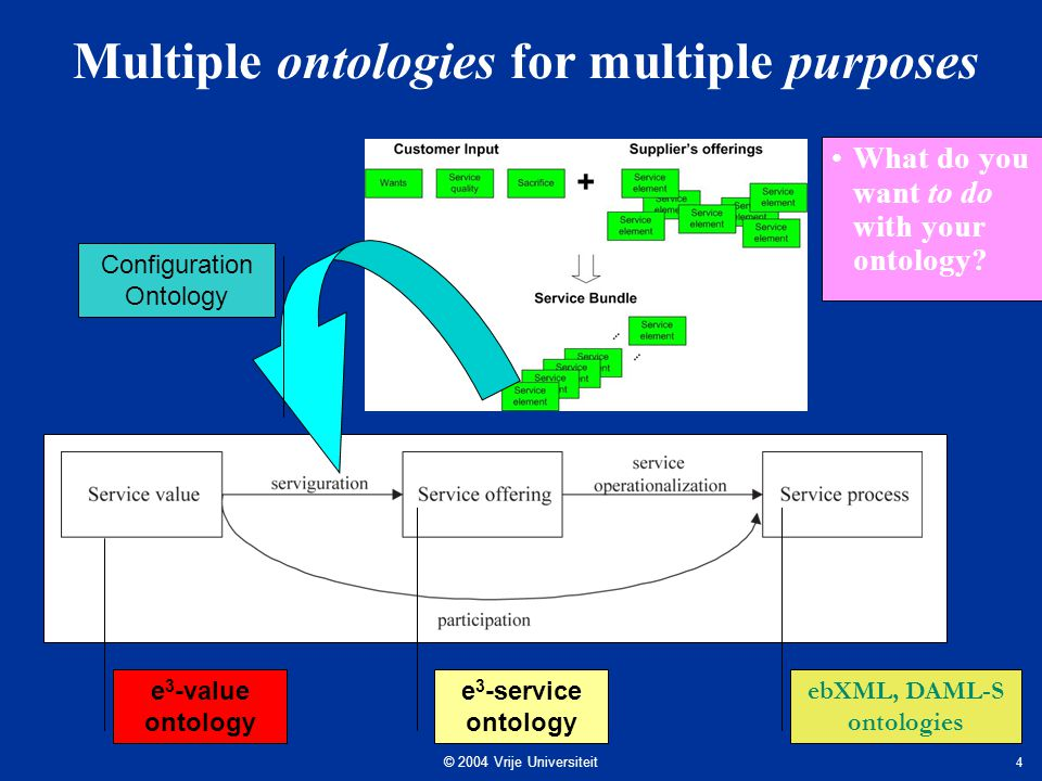 © 2004 Vrije Universiteit 4 Multiple ontologies for multiple purposes e 3 -value ontology e 3 -service ontology ebXML, DAML-S ontologies Configuration Ontology What do you want to do with your ontology
