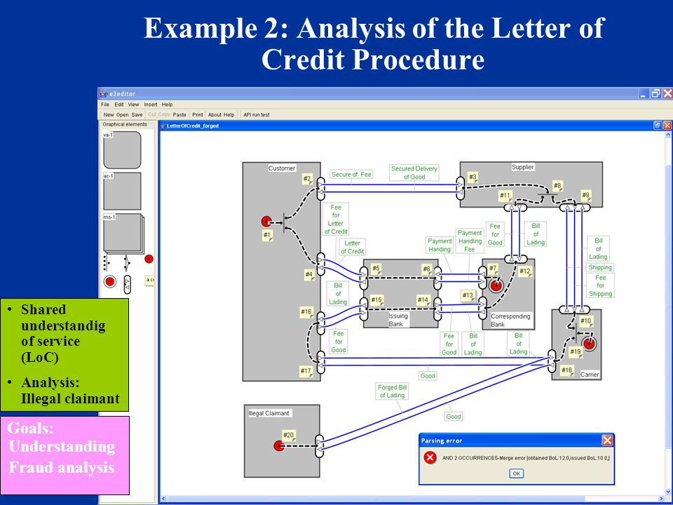 © 2004 Vrije Universiteit 7 Example 2: Analysis of the Letter of Credit Procedure Shared understandig of service (LoC) Analysis: Illegal claimant Goals: Understanding Fraud analysis