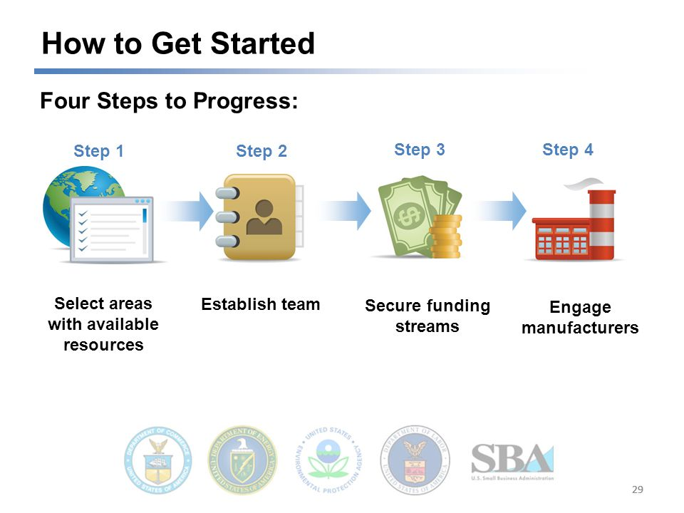 Engage manufacturers 29 How to Get Started Select areas with available resources Step 1 Establish team Secure funding streams Step 2 Step 3Step 4 Four