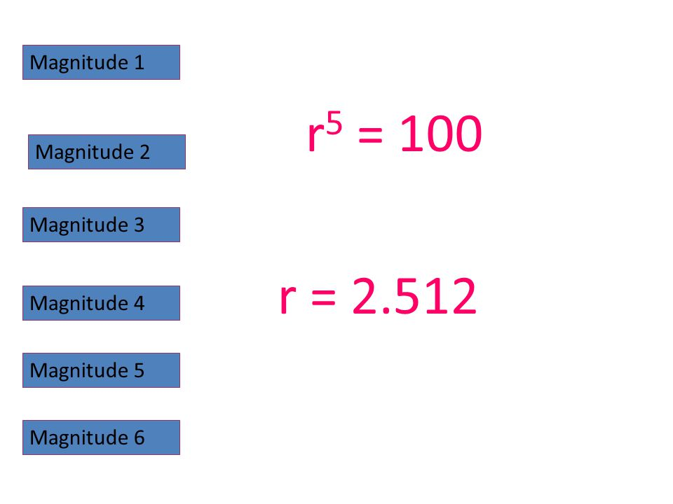 Magnitude 1 Magnitude 2 Magnitude 3 Magnitude 4 Magnitude 5 Magnitude 6 r 5 = 100 r = 2.512