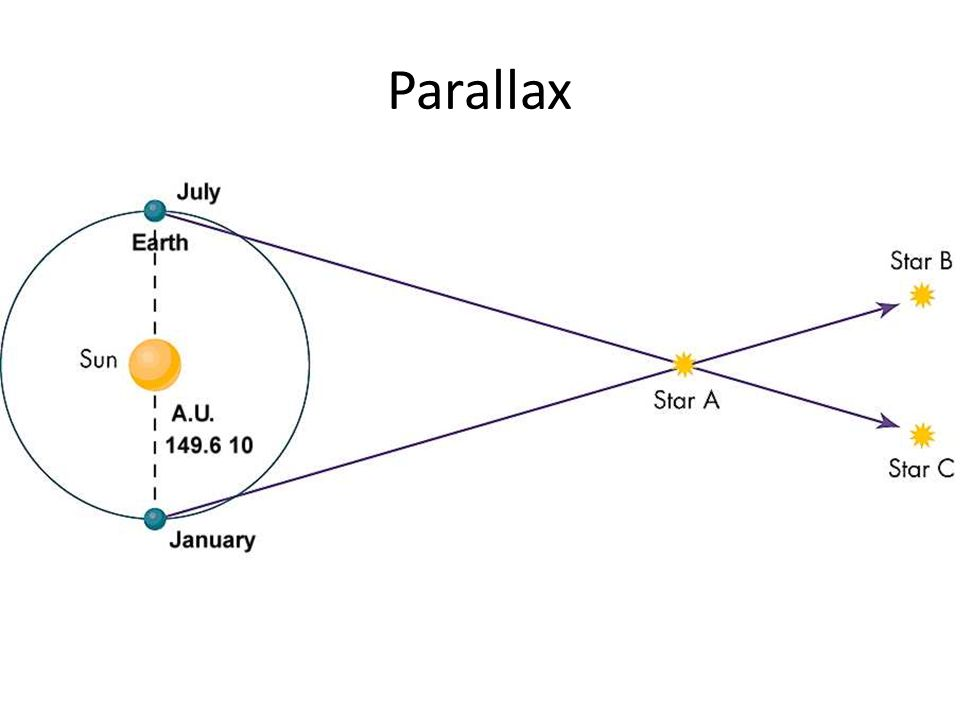 Parallax angle
