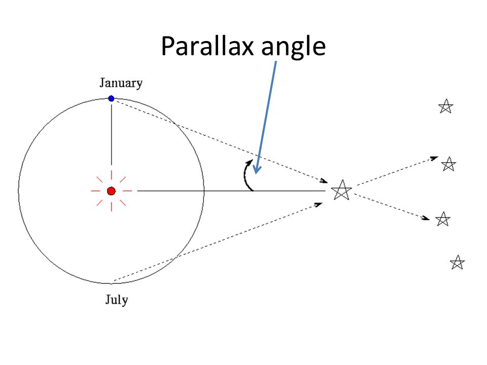 At distances greater than Mpc, neither parallax nor spectroscopic parallax can be relied upon to measure the distance to a star.