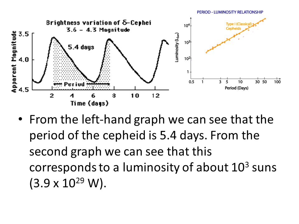 From the left-hand graph we can see that the period of the cepheid is 5.4 days.