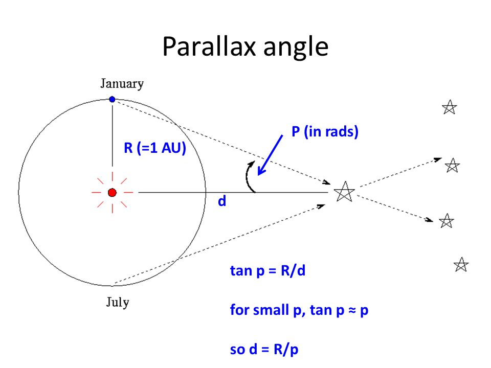 The difference between a magnitude 1 star and a magnitude 6 star is '5 steps' on the magnitude scale and the scale is logarithmic.