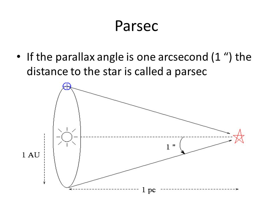 Parsec If the parallax angle is one arcsecond (1 ) the distance to the star is called a parsec
