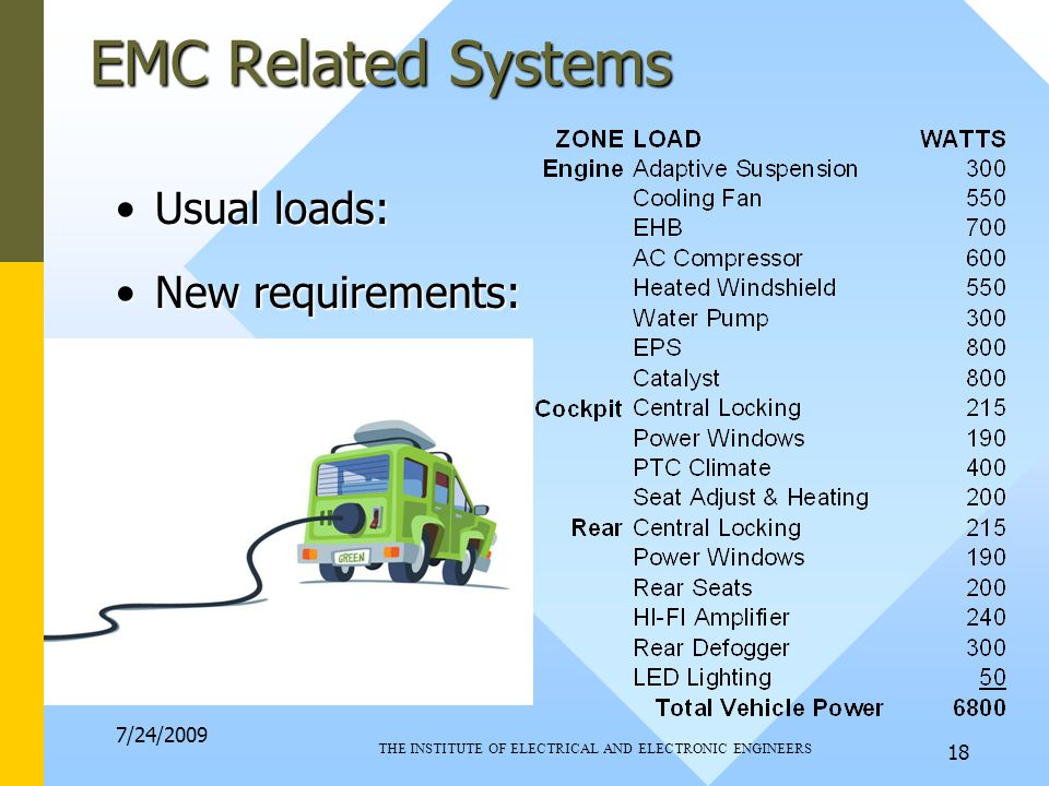7/24/2009 THE INSTITUTE OF ELECTRICAL AND ELECTRONIC ENGINEERS 18 EMC Related Systems Usual loads:Usual loads: New requirements:New requirements: 'Giesler' list: 'Giesler' list: Current for each:Current for each: EMC Implications:EMC Implications: