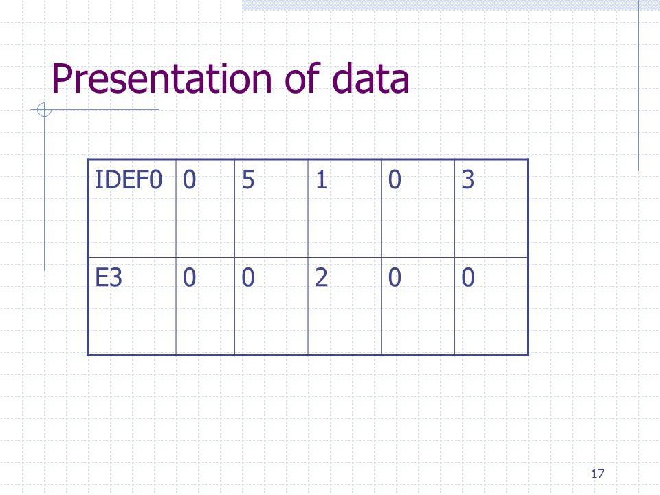 17 Presentation of data IDEF005103 E300200