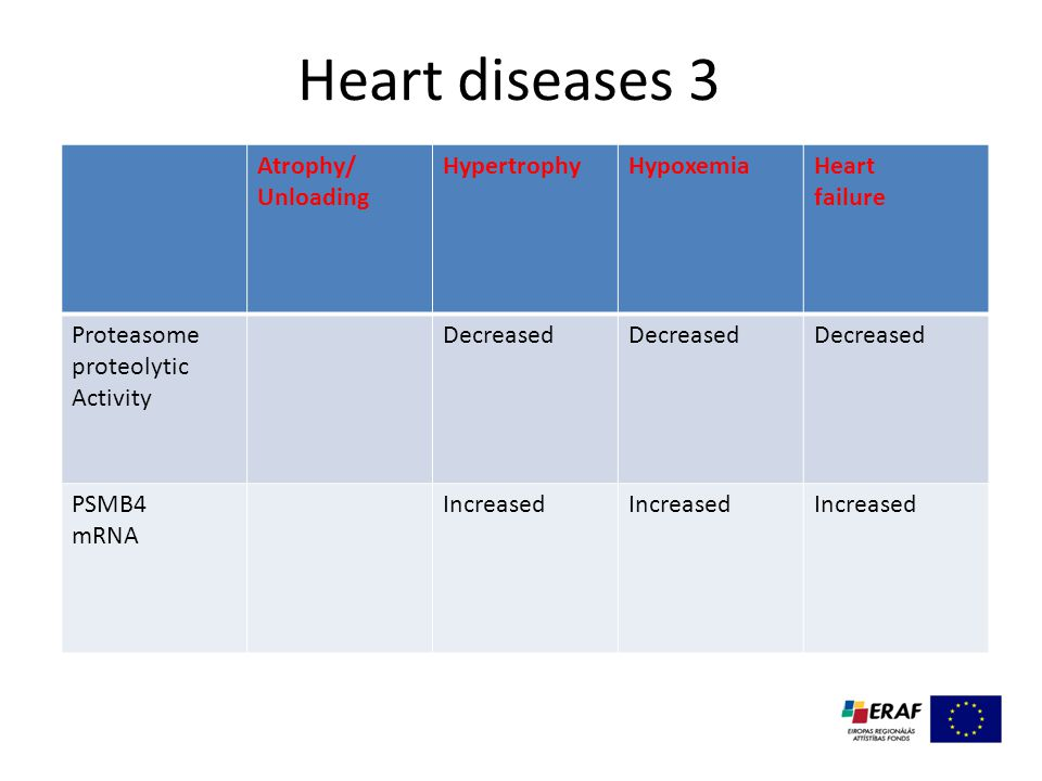 Heart diseases 3 Atrophy/ Unloading HypertrophyHypoxemiaHeart failure Proteasome proteolytic Activity Decreased PSMB4 mRNA Increased
