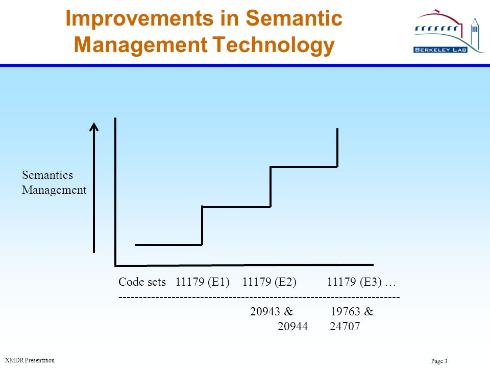 Page 3 XMDR Presentation Improvements in Semantic Management Technology Semantics Management Code sets 11179 (E1) 11179 (E2) 11179 (E3) … ------------