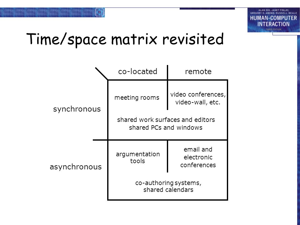 Time/space matrix revisited co-locatedremote synchronous asynchronous co-authoring systems, shared calendars argumentation tools email and electronic