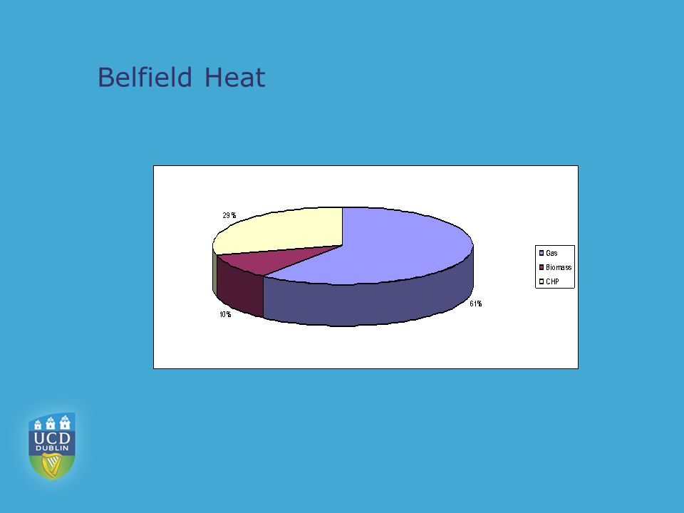 Belfield Heat
