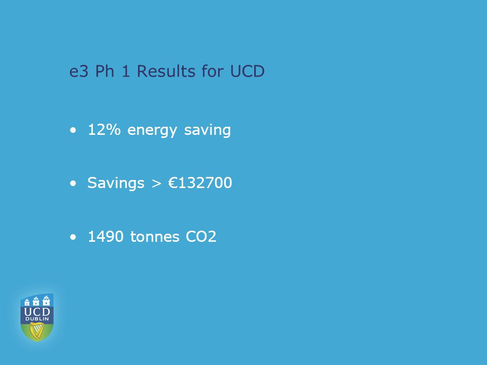 e3 Ph 1 Results for UCD 12% energy saving Savings > €132700 1490 tonnes CO2