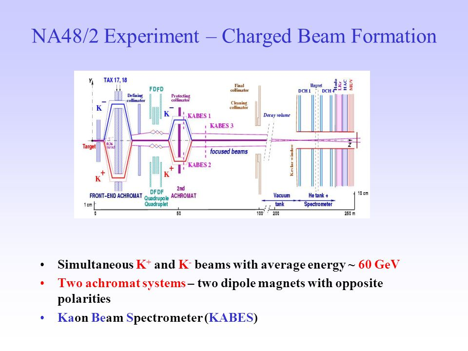 NA48/2 Experiment – Charged Beam Formation Simultaneous K + and K - beams with average energy ~ 60 GeV Two achromat systems – two dipole magnets with opposite polarities Kaon Beam Spectrometer (KABES)