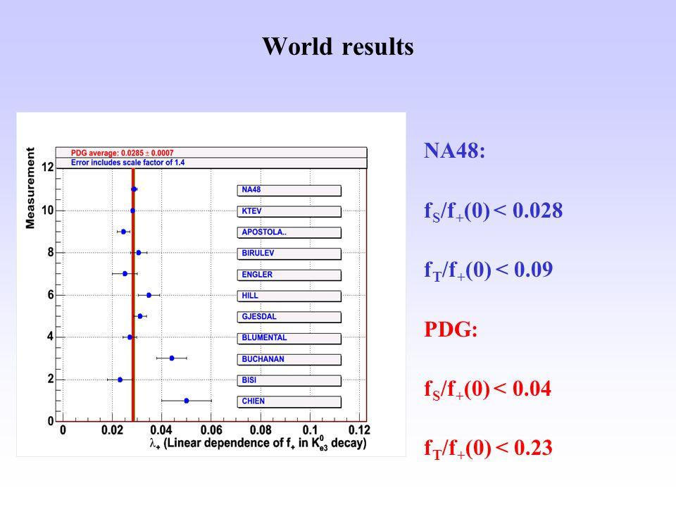 World results NA48: f S /f + (0) < 0.028 f T /f + (0) < 0.09 PDG: f S /f + (0) < 0.04 f T /f + (0) < 0.23