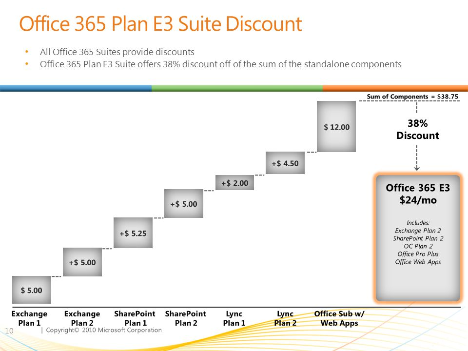 | Copyright© 2010 Microsoft Corporation Office 365 Plan E3 Suite Discount All Office 365 Suites provide discounts Office 365 Plan E3 Suite offers 38%