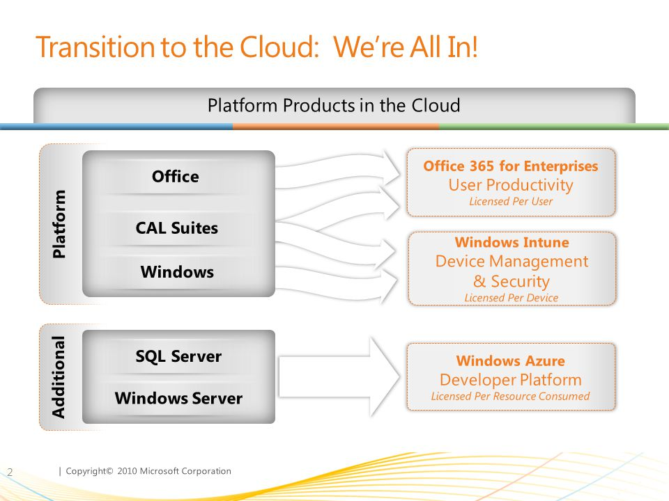 | Copyright© 2010 Microsoft Corporation Transition to the Cloud: We're All In! 2