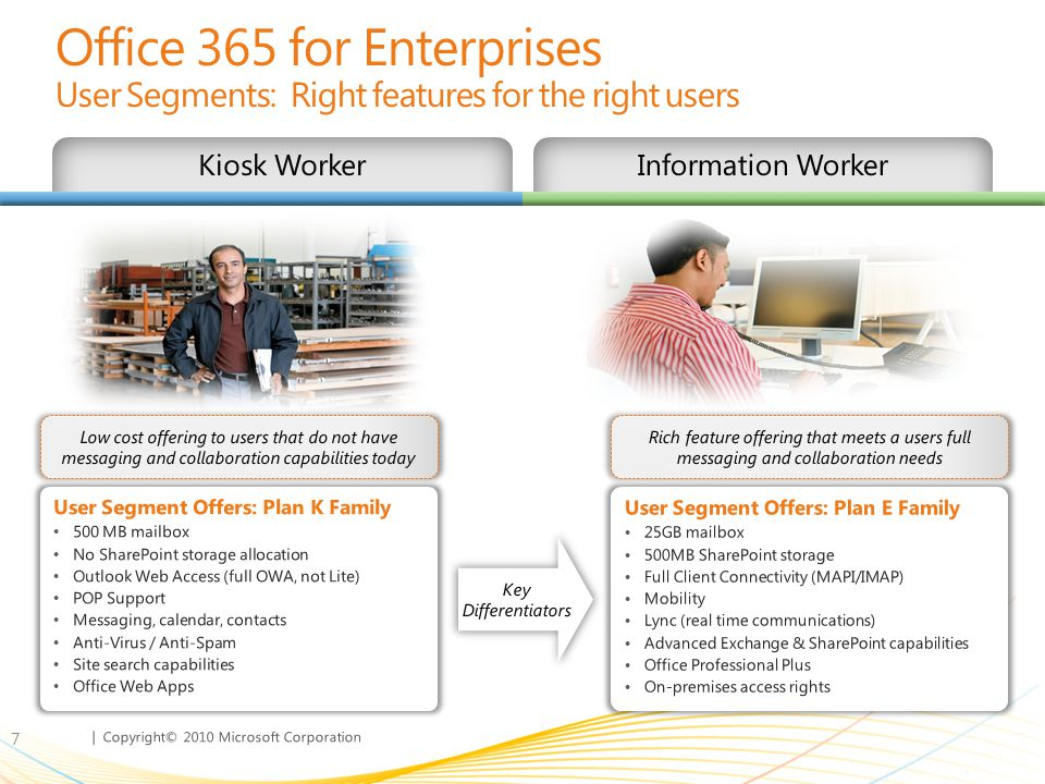 | Copyright© 2010 Microsoft Corporation For Information Workers – Plan E Family 8