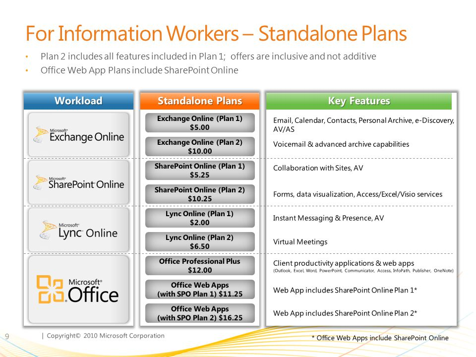 | Copyright© 2010 Microsoft Corporation Office 365 Plan E3 Suite Discount All Office 365 Suites provide discounts Office 365 Plan E3 Suite offers 38% discount off of the sum of the standalone components 10