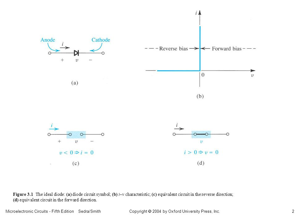 Copyright  2004 by Oxford University Press, Inc. Microelectronic Circuits - Fifth Edition Sedra/Smith2 Figure 3.1 The ideal diode: (a) diode circuit