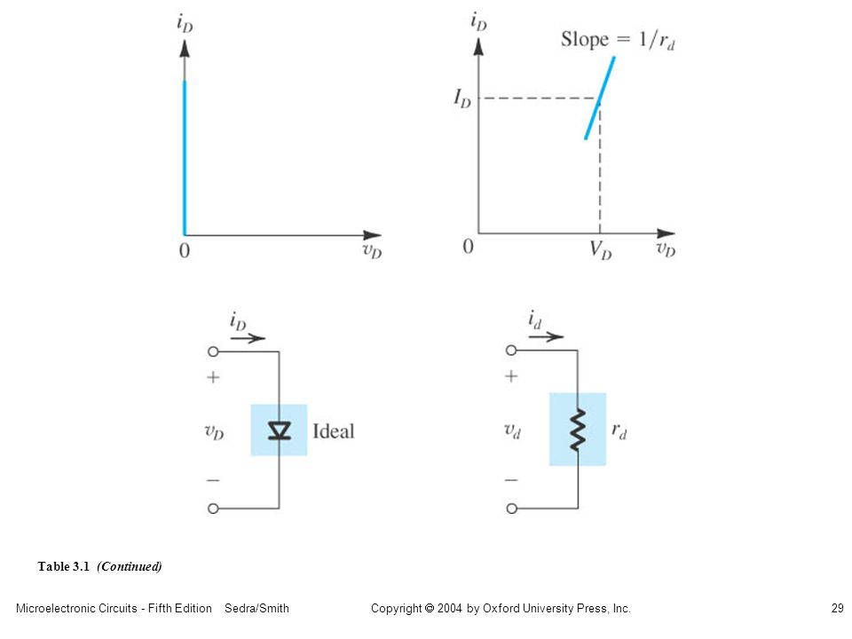 Copyright  2004 by Oxford University Press, Inc. Microelectronic Circuits - Fifth Edition Sedra/Smith29 Table 3.1 (Continued)
