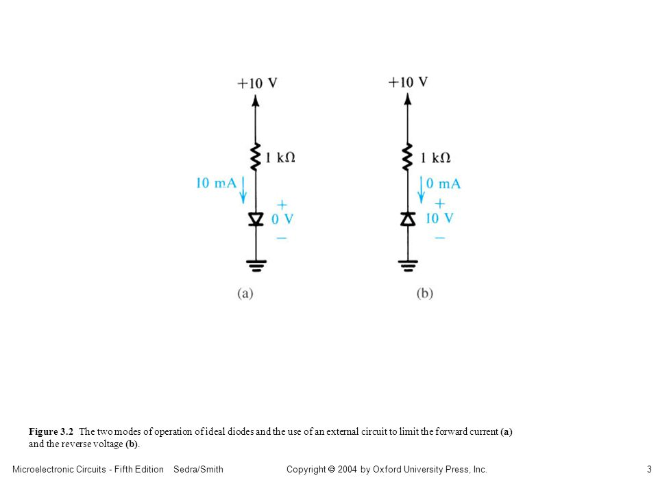Copyright  2004 by Oxford University Press, Inc. Microelectronic Circuits - Fifth Edition Sedra/Smith3 Figure 3.2 The two modes of operation of ideal