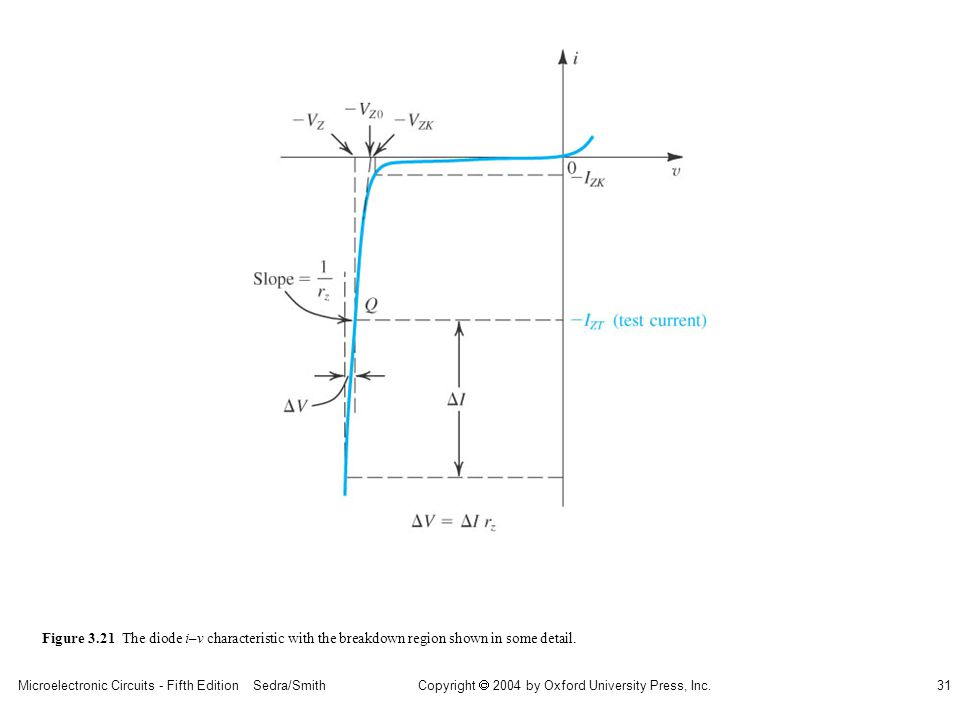 Copyright  2004 by Oxford University Press, Inc. Microelectronic Circuits - Fifth Edition Sedra/Smith31 Figure 3.21 The diode i– v characteristic wit