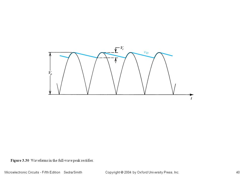 Copyright  2004 by Oxford University Press, Inc. Microelectronic Circuits - Fifth Edition Sedra/Smith40 Figure 3.30 Waveforms in the full-wave peak r