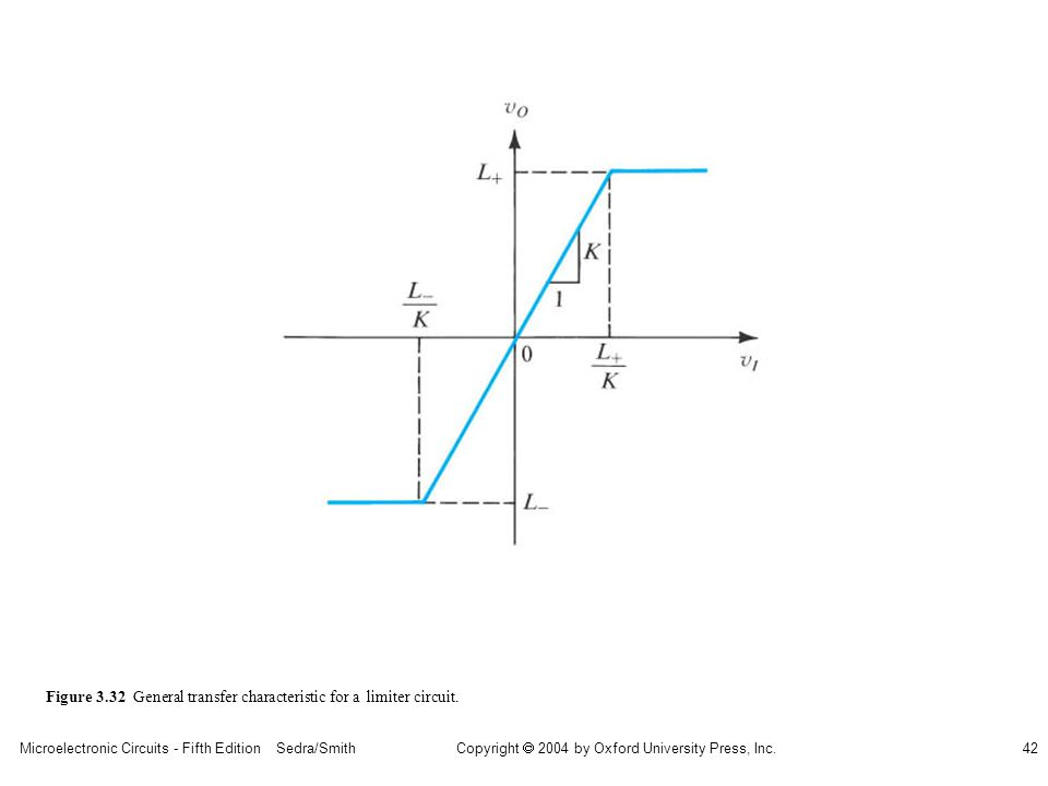 Copyright  2004 by Oxford University Press, Inc. Microelectronic Circuits - Fifth Edition Sedra/Smith42 Figure 3.32 General transfer characteristic f