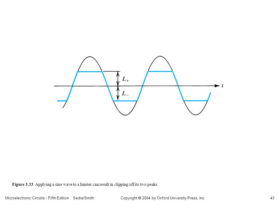 Copyright  2004 by Oxford University Press, Inc. Microelectronic Circuits - Fifth Edition Sedra/Smith43 Figure 3.33 Applying a sine wave to a limiter