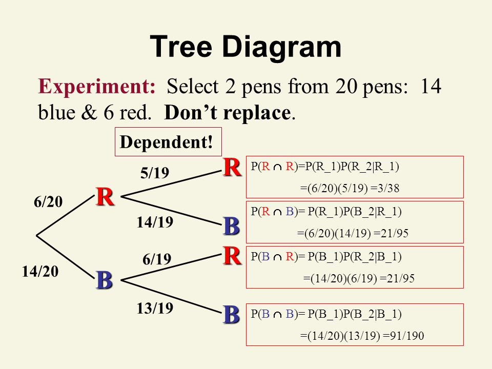 Tree Diagram Experiment: Select 2 pens from 20 pens: 14 blue & 6 red.