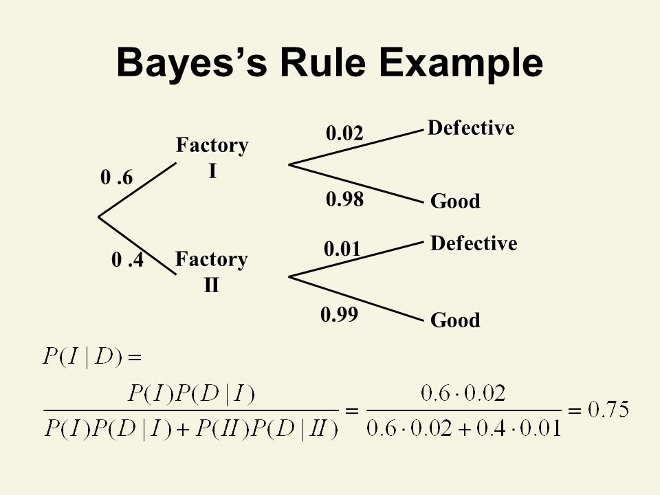 Bayes's Rule Example Factory II Factory I 0.6 0.02 0.98 0.4 0.01 0.99 Defective Defective Good Good