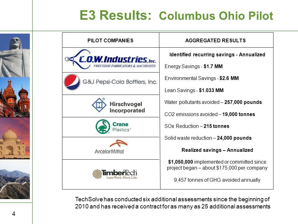 5 金 四 国 GROUPS involved in 2010 E3 Assessment Evaluation Methods / Templates Contacts for program continuation E3 Training Initial E3 Evaluations Program Guidance E3 Program Continuation in Brazil