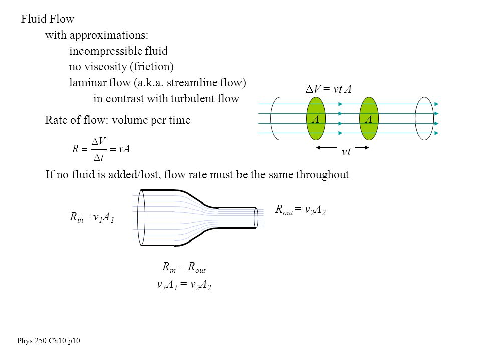 Phys 250 Ch10 p10 Fluid Flow with approximations: incompressible fluid no viscosity (friction) laminar flow (a.k.a.