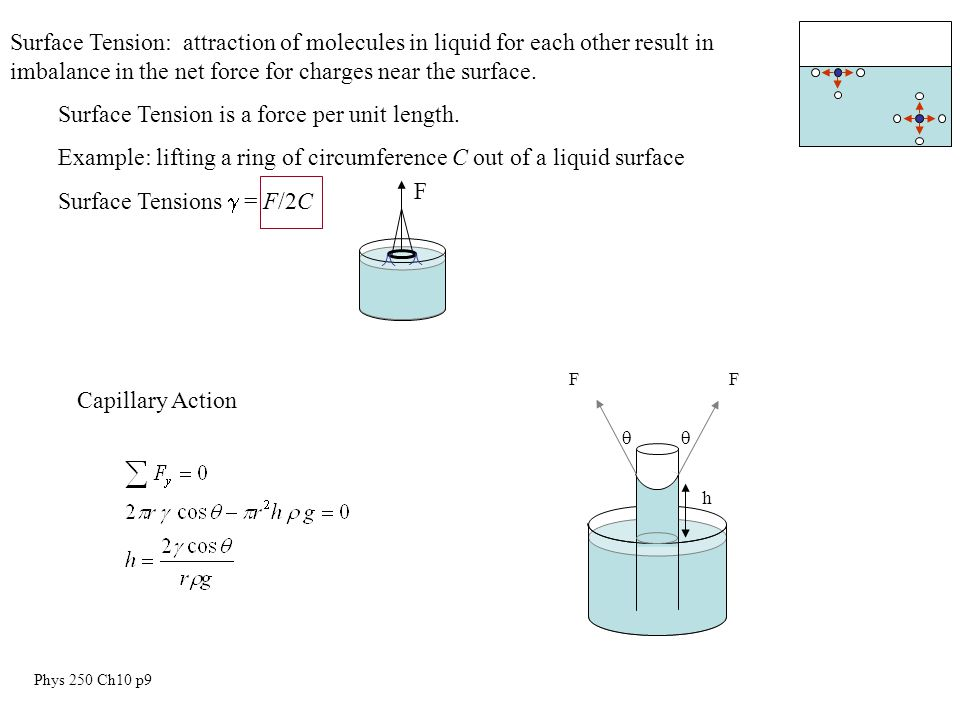 Phys 250 Ch10 p9 Surface Tension: attraction of molecules in liquid for each other result in imbalance in the net force for charges near the surface.