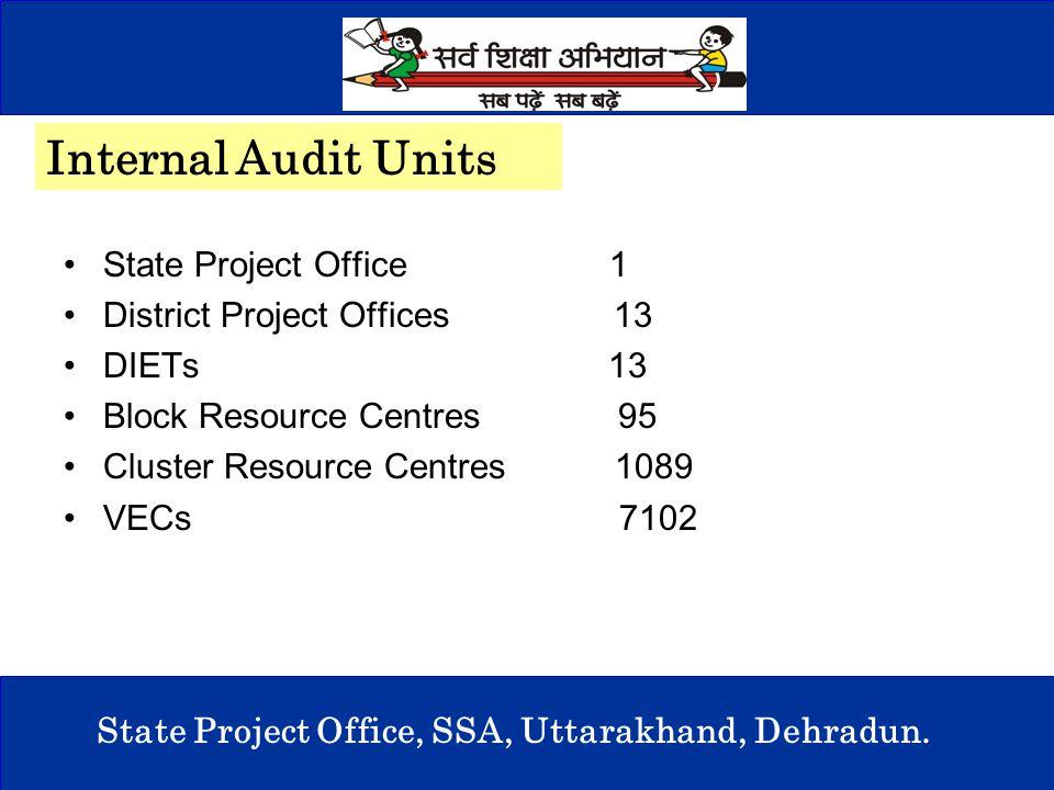 3 State Project Office, SSA, Uttarakhand, Dehradun. State Project Office 1 District Project Offices 13 DIETs 13 Block Resource Centres 95 Cluster Reso