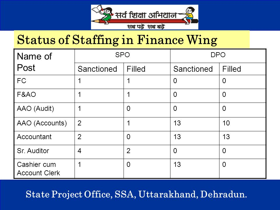 5 State Project Office, SSA, Uttarakhand, Dehradun. Status of Staffing in Finance Wing Name of Post SPODPO SanctionedFilledSanctionedFilled FC1100 F&A