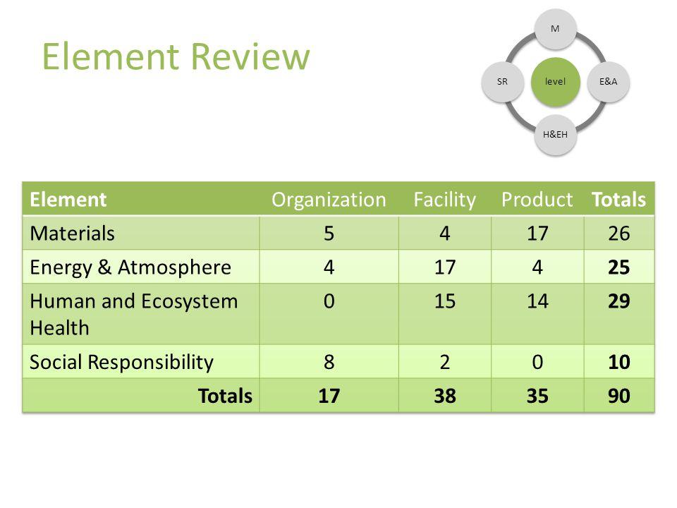 Element Review level ME&AH&EHSR