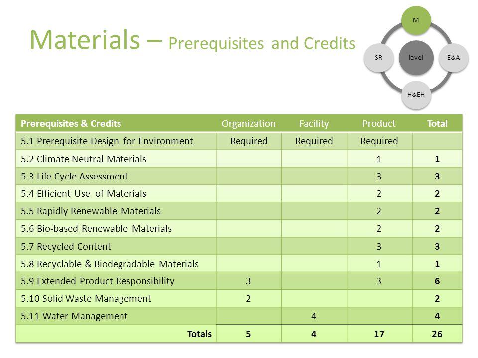 Materials – Prerequisites and Credits level ME&AH&EHSR