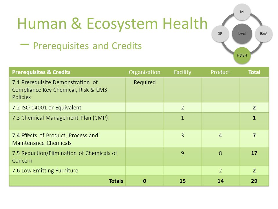 Human & Ecosystem Health – Prerequisites and Credits level ME&AH&EHSR