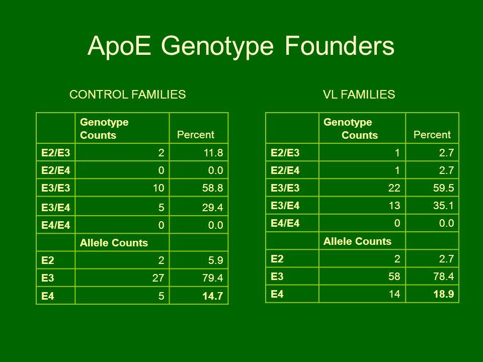 ApoE Genotype Founders Genotype Counts Percent E2/E312.7 E2/E412.7 E3/E32259.5 E3/E41335.1 E4/E400.0 Allele Counts E222.7 E35878.4 E41418.9 VL FAMILIE