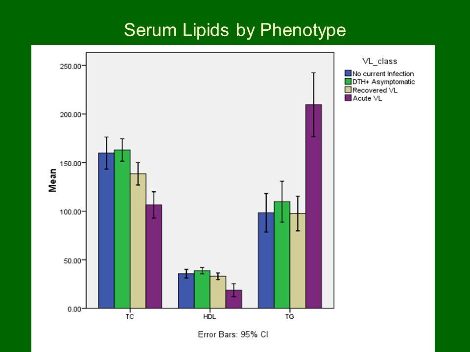 Serum Lipids by Phenotype