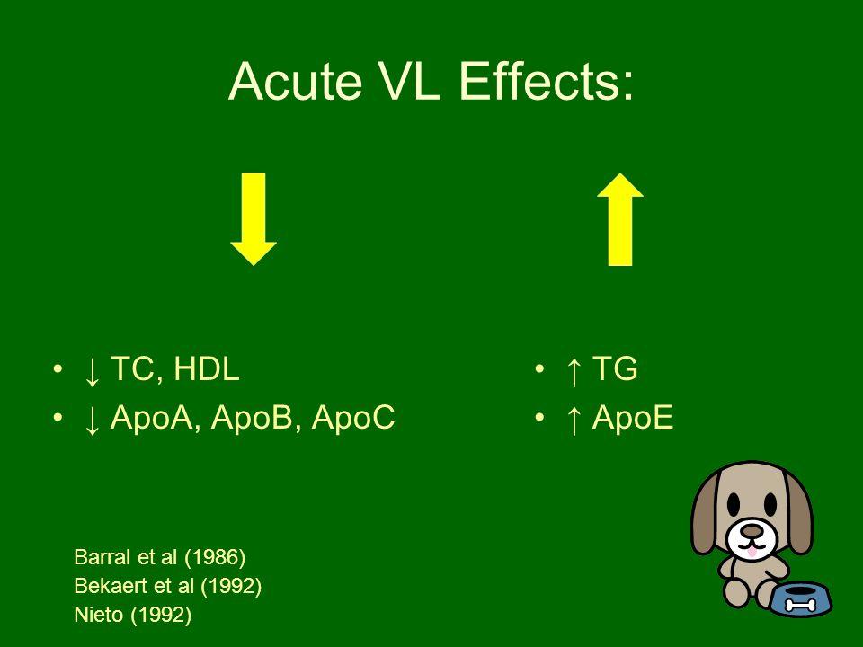 Acute VL Effects: ↓ TC, HDL ↓ ApoA, ApoB, ApoC ↑ TG ↑ ApoE Barral et al (1986) Bekaert et al (1992) Nieto (1992)